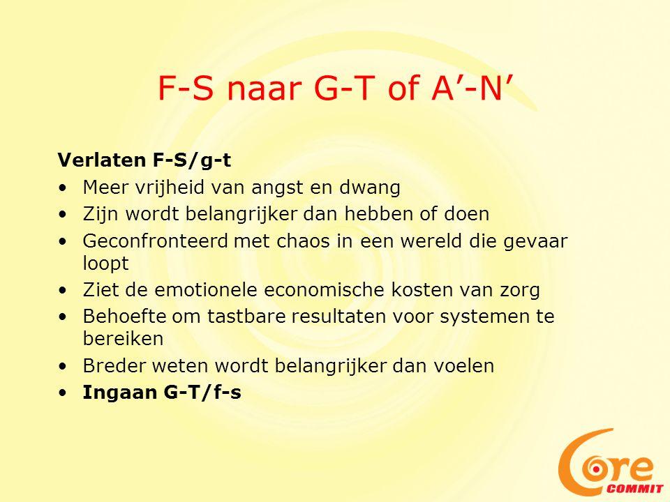 F-S naar G-T of A'-N' Verlaten F-S/g-t •Meer vrijheid van angst en dwang •Zijn wordt belangrijker dan hebben of doen •Geconfronteerd met chaos in een