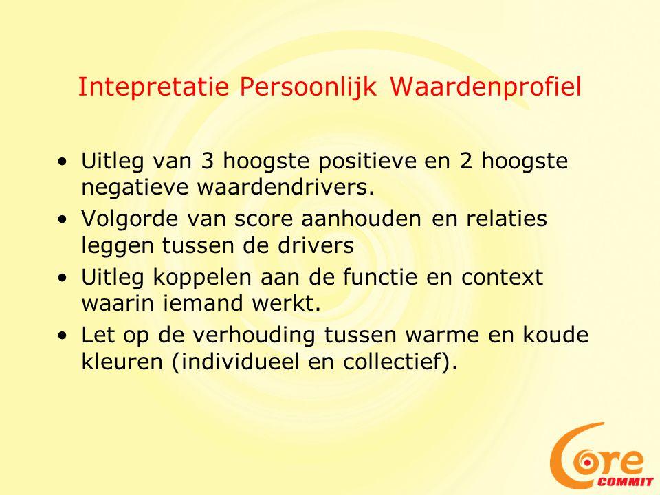 Intepretatie Persoonlijk Waardenprofiel •Uitleg van 3 hoogste positieve en 2 hoogste negatieve waardendrivers. •Volgorde van score aanhouden en relati
