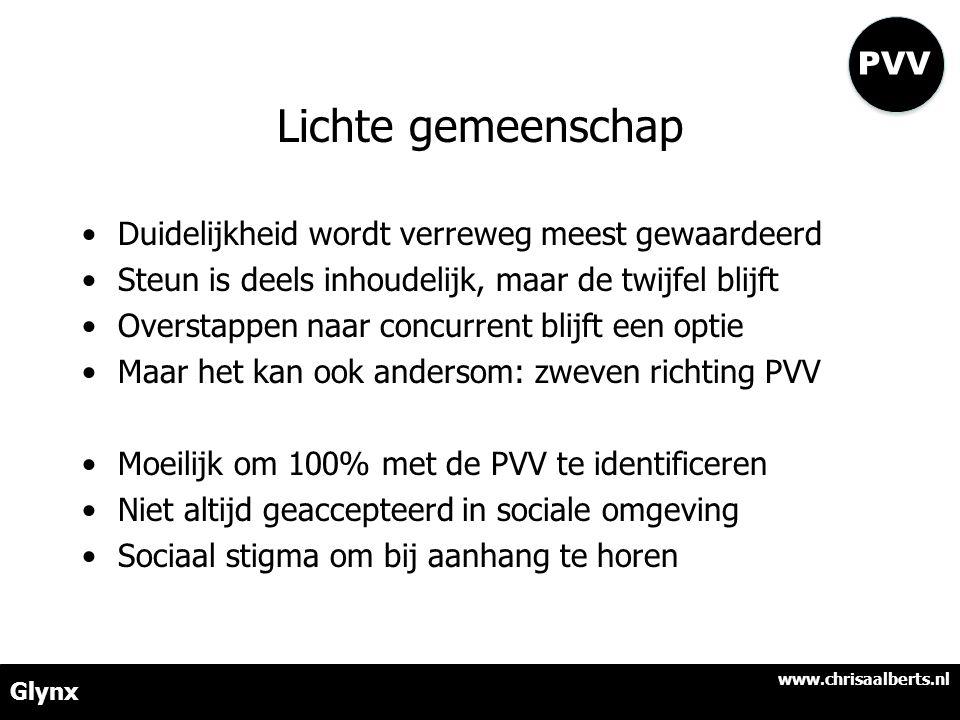 Lichte gemeenschap •Duidelijkheid wordt verreweg meest gewaardeerd •Steun is deels inhoudelijk, maar de twijfel blijft •Overstappen naar concurrent blijft een optie •Maar het kan ook andersom: zweven richting PVV •Moeilijk om 100% met de PVV te identificeren •Niet altijd geaccepteerd in sociale omgeving •Sociaal stigma om bij aanhang te horen www.chrisaalberts.nl Glynx PVV