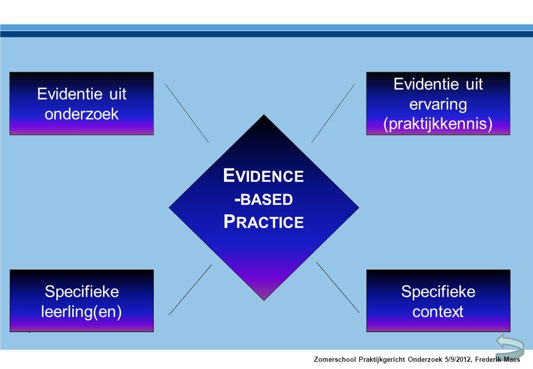 E VIDENCE - BASED P RACTICE Evidentie uit ervaring (praktijkkennis) Evidentie uit onderzoek Specifieke leerling(en) Specifieke context Zomerschool Pra