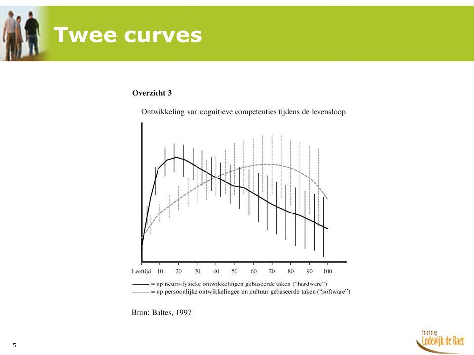 6 Baltes en zijn collega's constateren dat:  de neuro - fysieke lijn al na, gemiddeld, het 25-ste jaar afneemt (zie topprestaties in de sport),  de tweede lijn ( de ervaringslijn) toeneemt vanaf, gemiddeld, het 40 ste -levensjaar en kan doorgroeien tot, gemiddeld, het 75 ste levensjaar.
