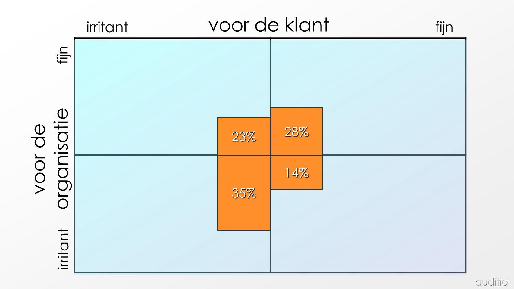 fijn irritant voor de organisatie fijnirritant voor de klant 23% 14% 28% 35%