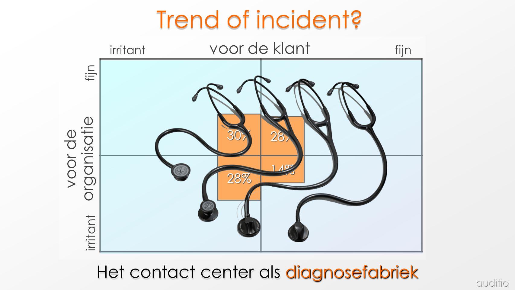 fijn irritant voor de organisatie fijn irritant voor de klant 30% 14% 28% 28% Het contact center als diagnosefabriek Trend of incident?