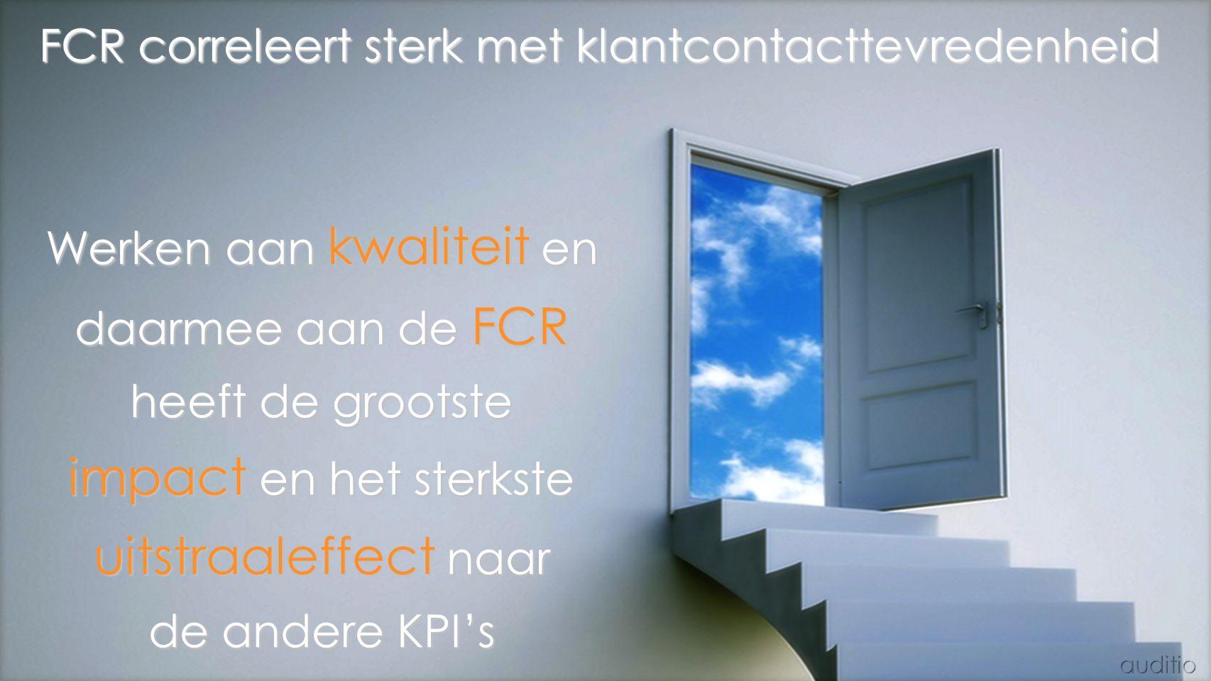 FCR correleert sterk met klantcontacttevredenheid Werken aan kwaliteit en daarmee aan de FCR heeft de grootste impact en het sterkste uitstraaleffect naar de andere KPI's
