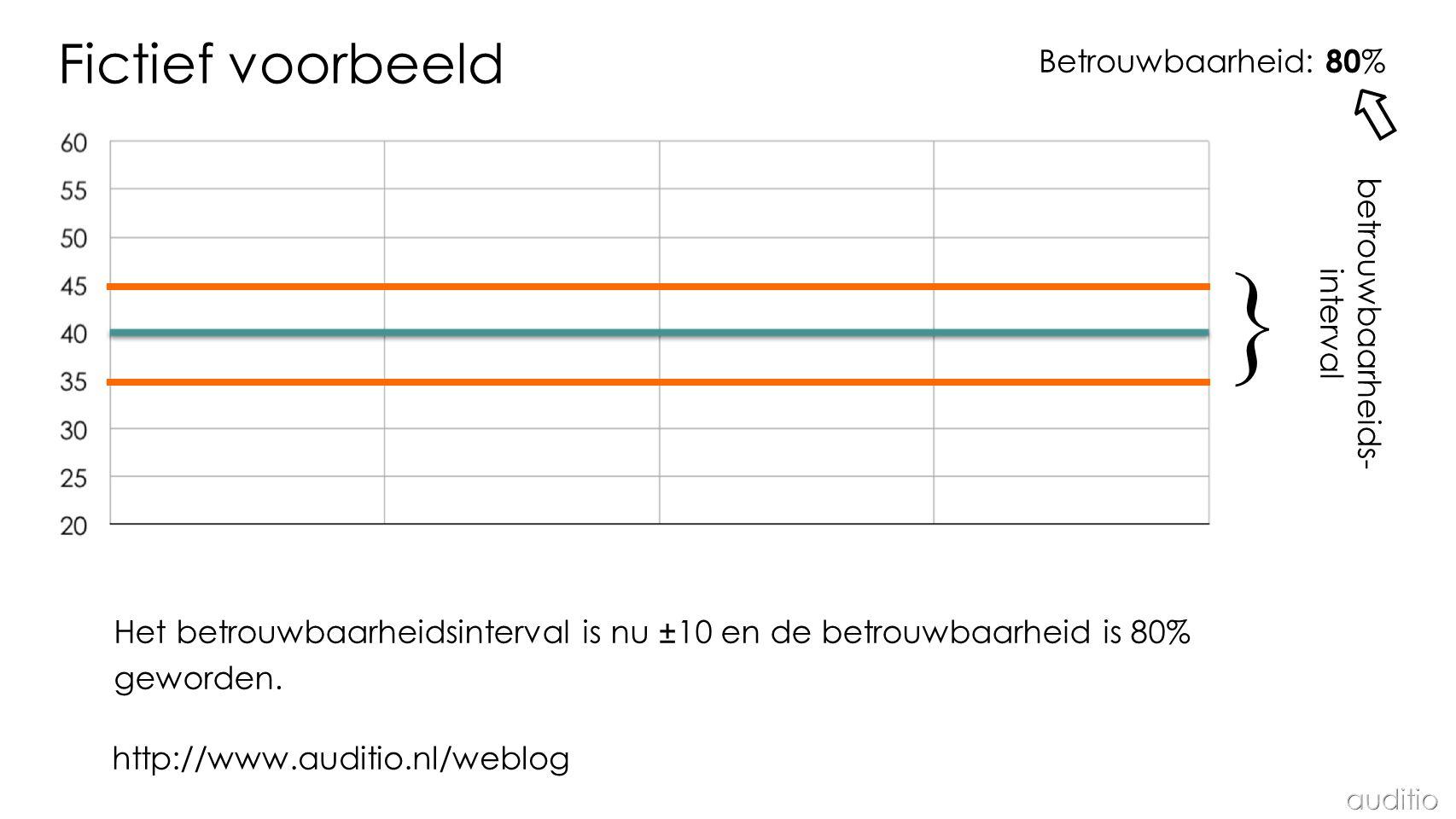 Betrouwbaarheid: 80 % Fictief voorbeeld } betrouwbaarheids- interval Het betrouwbaarheidsinterval is nu ±10 en de betrouwbaarheid is 80% geworden.