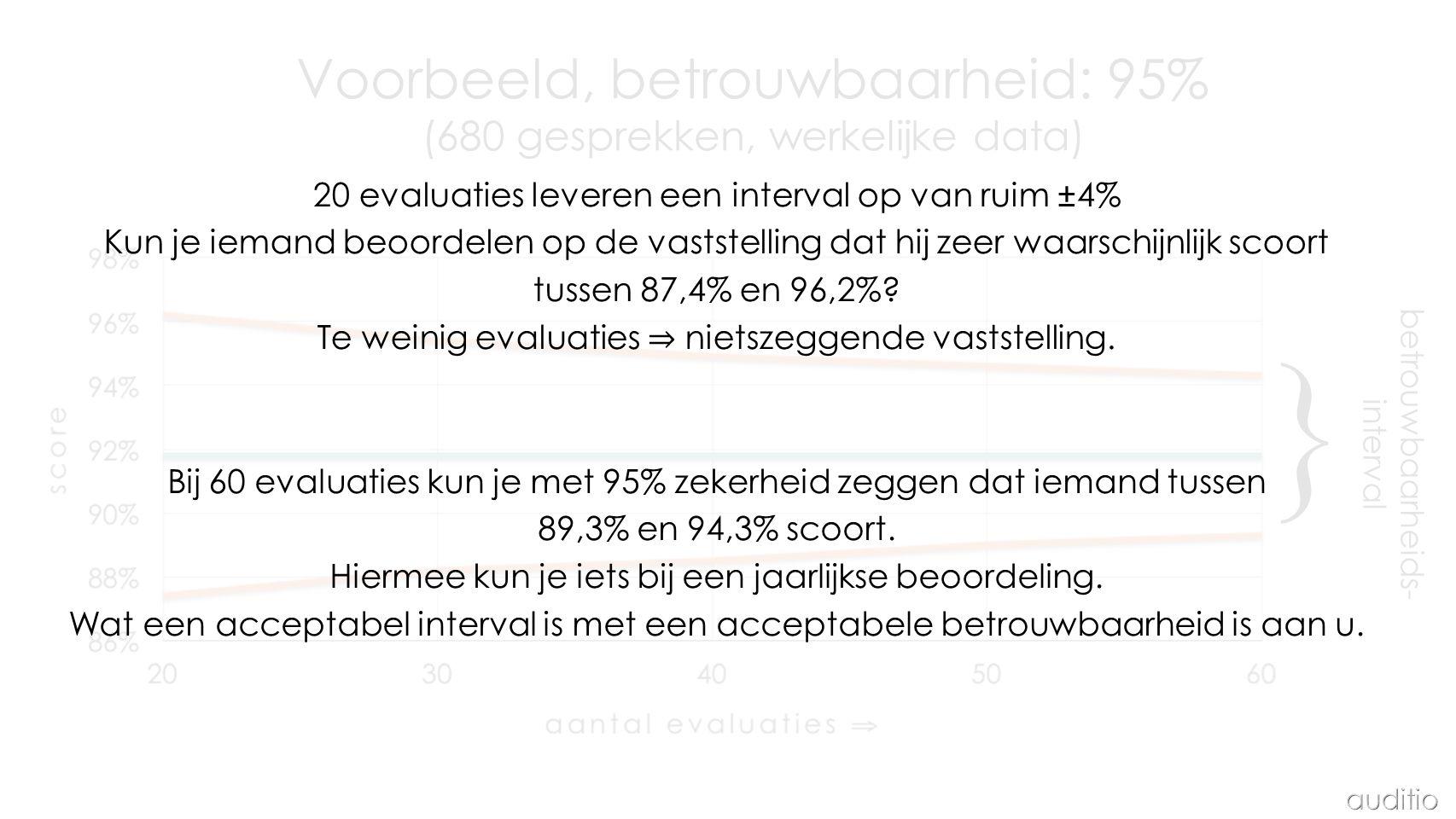 Voorbeeld, betrouwbaarheid: 95% (680 gesprekken, werkelijke data) } betrouwbaarheids- interval 20 evaluaties leveren een interval op van ruim ±4% Kun je iemand beoordelen op de vaststelling dat hij zeer waarschijnlijk scoort tussen 87,4% en 96,2%.
