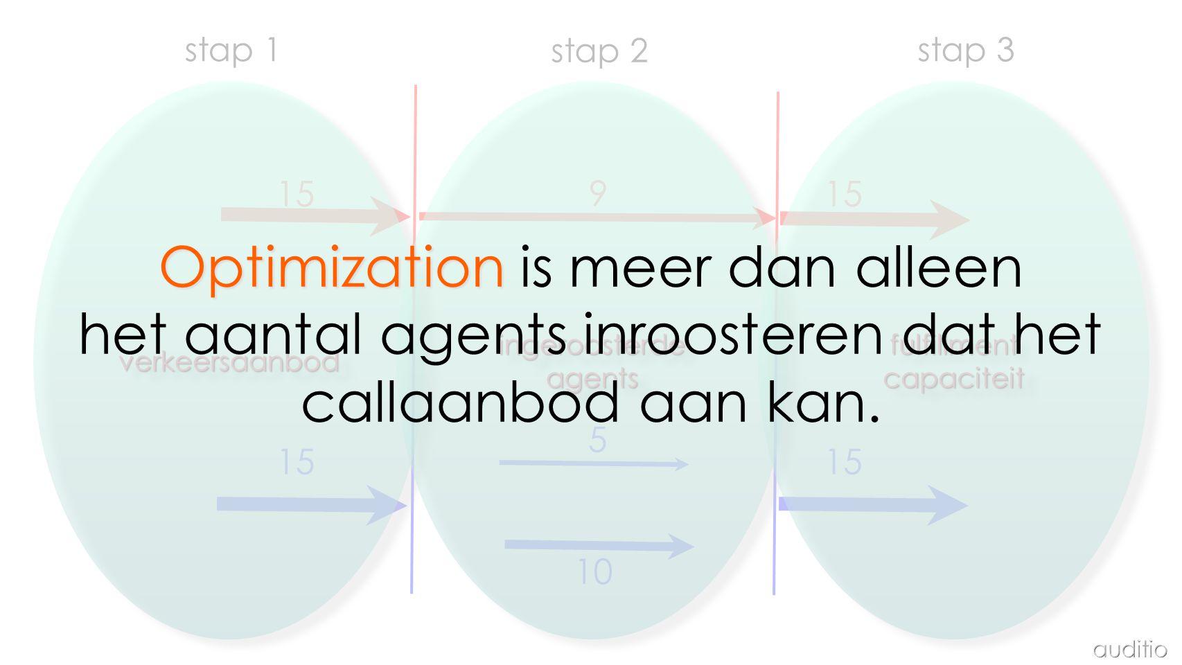 15 9 5 10 stap 1 stap 2 stap 3verkeersaanbodverkeersaanbodingeroosterdeagentsingeroosterdeagentsfulfillmentcapaciteitfulfillmentcapaciteit Optimization Optimization is meer dan alleen het aantal agents inroosteren dat het callaanbod aan kan.