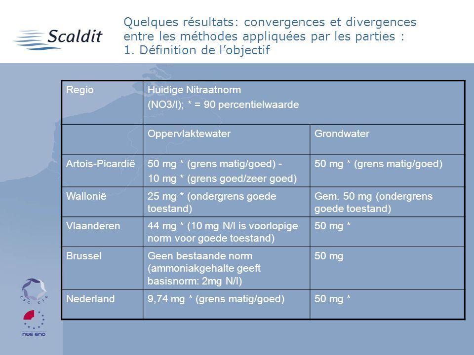Quelques résultats: convergences et divergences entre les méthodes appliquées par les parties : 1.