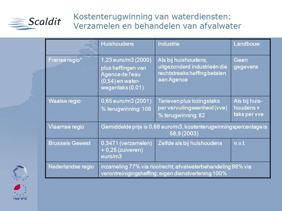 Kostenterugwinning van waterdiensten: Verzamelen en behandelen van afvalwater HuishoudensIndustrieLandbouw Franse regio*1,23 euro/m3 (2000) plus heffingen van Agence de l'eau (0,54) en water- wegentaks (0,01) Als bij huishoudens, uitgezonderd industrieën die rechtstreeks heffing betalen aan Agence Geen gegevens Waalse regio0,65 euro/m3 (2001) % terugwinning: 108 Tarieven plus lozingstaks per vervuilingseenheid (vve) % terugwinning: 82 Als bij huis- houdens + taks per vve Vlaamse regioGemiddelde prijs is 0,68 euro/m3, kostenterugwinningspercentage is 58,9 (2003) Brussels Gewest0,3471 (verzamelen) + 0,25 (zuiveren) euro/m3 Zelfde als bij huishoudensn.v.t.