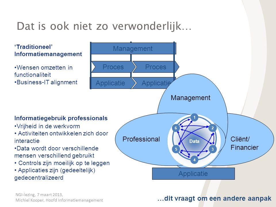 NGI-lezing, 7 maart 2013, Michiel Kooper, Hoofd Informatiemanagement Dat is ook niet zo verwonderlijk… •Wensen omzetten in functionaliteit •Business-I