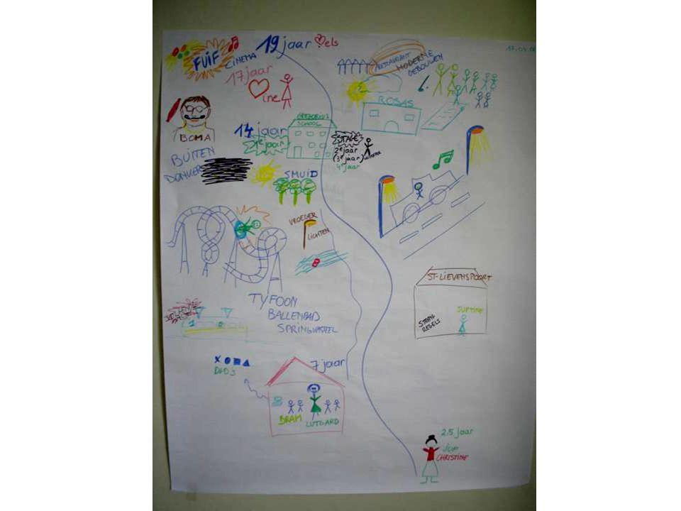 Persoonlijke Toekomstplanning : concreet stap 2 : het persoonlijk profiel -Wie is de centrale persoon ? Aan de hand van een aantal thema's : -Levensge