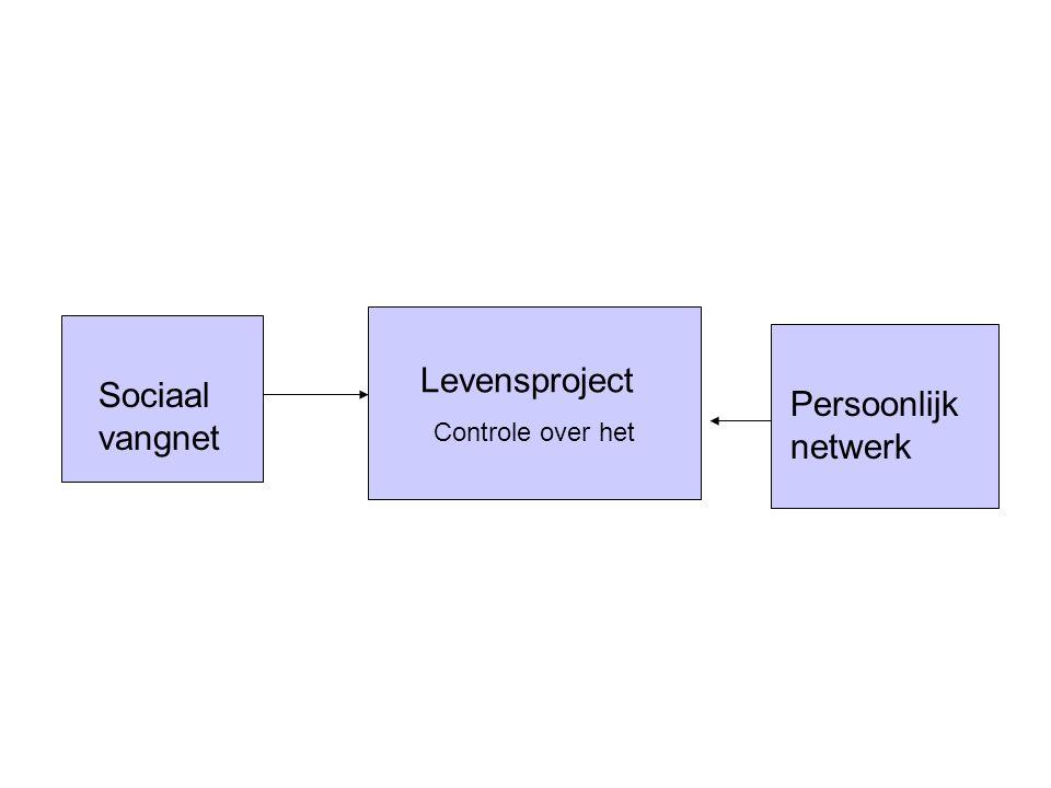 Levensproject Controle over het Persoonlijk netwerk