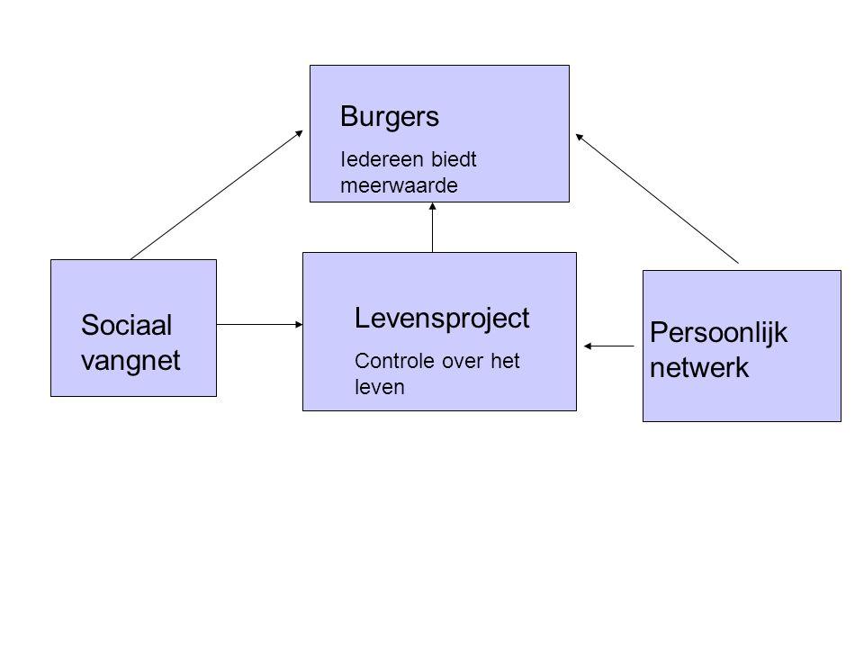 Controle over het leven Levensproject Controle over het leven Persoonlijk netwerk Sociaal vangnet Burgers Iedereen biedt meerwaarde