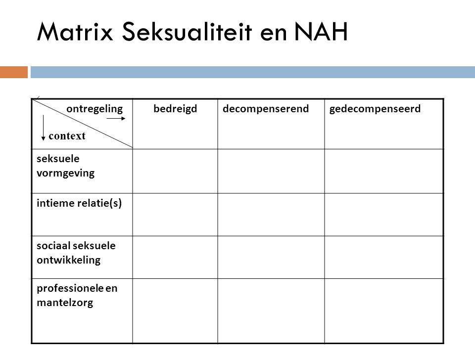 Matrix Seksualiteit en NAH (Bender en Nieuwstraten, 2006) ontregelingbedreigddecompenserendgedecompenseerd seksuele vormgeving intieme relatie(s) soci