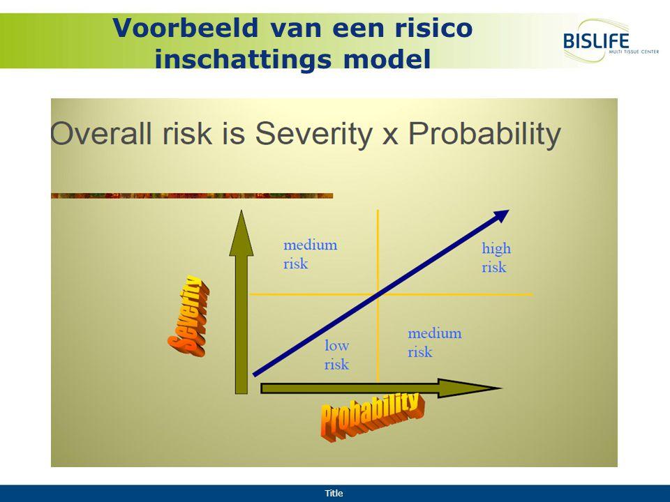 Title Voorbeeld van een risico inschattings model