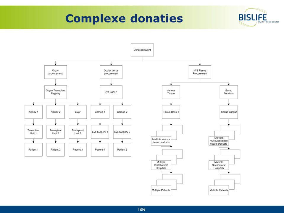 Title Complexe donaties