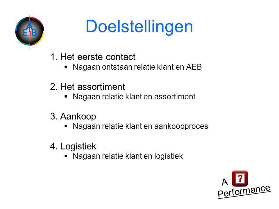 Doelstellingen 1. Het eerste contact  Nagaan ontstaan relatie klant en AEB 2.