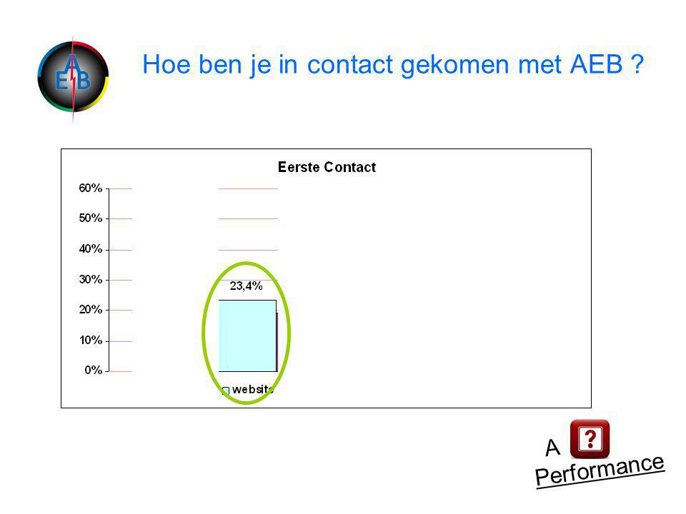Hoe ben je in contact gekomen met AEB A Performance