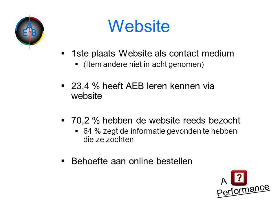 Website  1ste plaats Website als contact medium  (Item andere niet in acht genomen)  23,4 % heeft AEB leren kennen via website  70,2 % hebben de website reeds bezocht  64 % zegt de informatie gevonden te hebben die ze zochten  Behoefte aan online bestellen A Performance