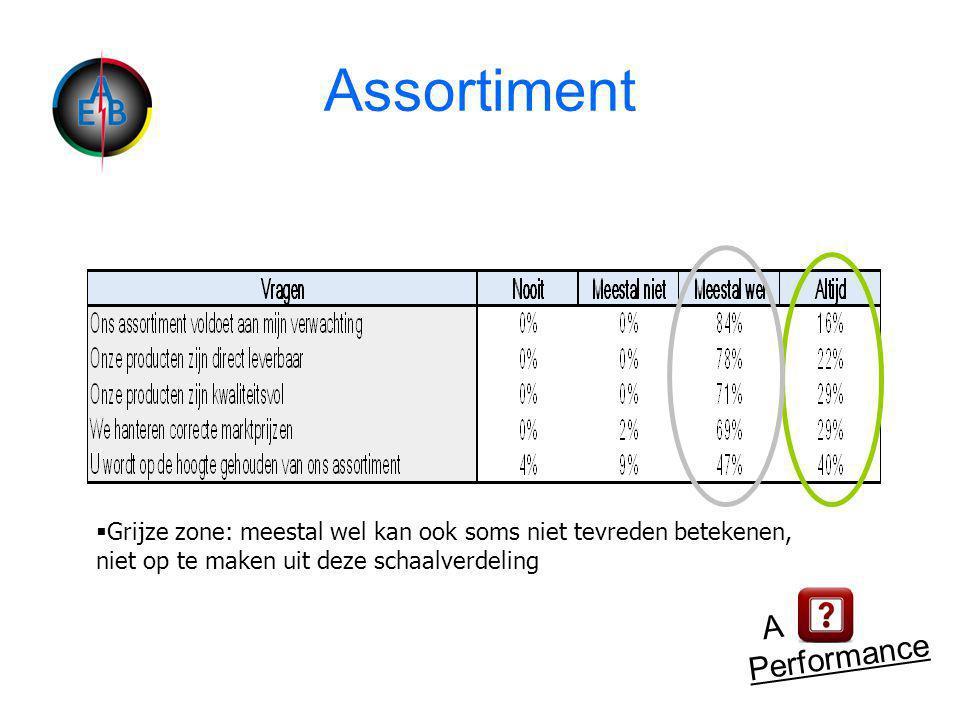 Assortiment A Performance  Grijze zone: meestal wel kan ook soms niet tevreden betekenen, niet op te maken uit deze schaalverdeling