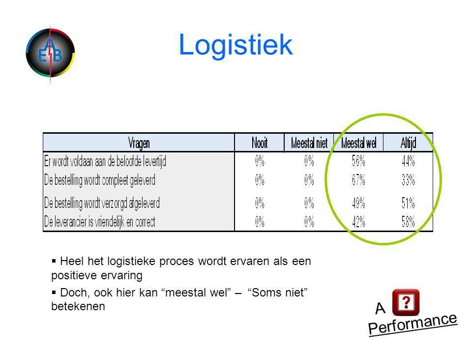 Logistiek A Performance  Heel het logistieke proces wordt ervaren als een positieve ervaring  Doch, ook hier kan meestal wel – Soms niet betekenen