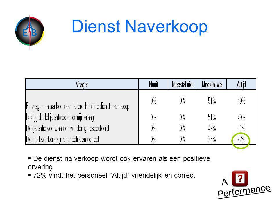 Dienst Naverkoop A Performance  De dienst na verkoop wordt ook ervaren als een positieve ervaring  72% vindt het personeel Altijd vriendelijk en correct