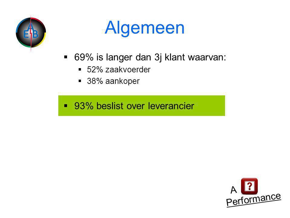 Algemeen  69% is langer dan 3j klant waarvan:  52% zaakvoerder  38% aankoper  93% beslist over leverancier A Performance