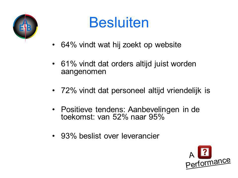 Besluiten •64% vindt wat hij zoekt op website •61% vindt dat orders altijd juist worden aangenomen •72% vindt dat personeel altijd vriendelijk is •Positieve tendens: Aanbevelingen in de toekomst: van 52% naar 95% •93% beslist over leverancier A Performance