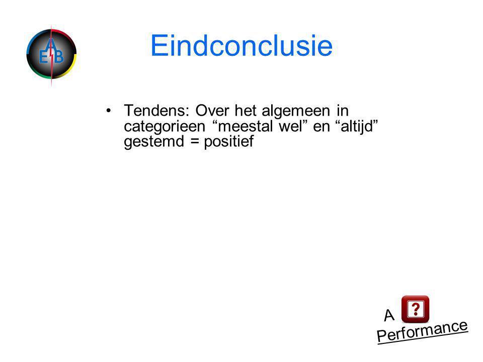 Eindconclusie •Tendens: Over het algemeen in categorieen meestal wel en altijd gestemd = positief A Performance