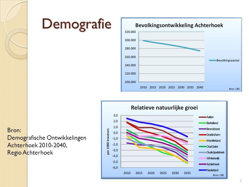 7 Bron: Demografische Ontwikkelingen Achterhoek 2010-2040, Regio Achterhoek Demografie