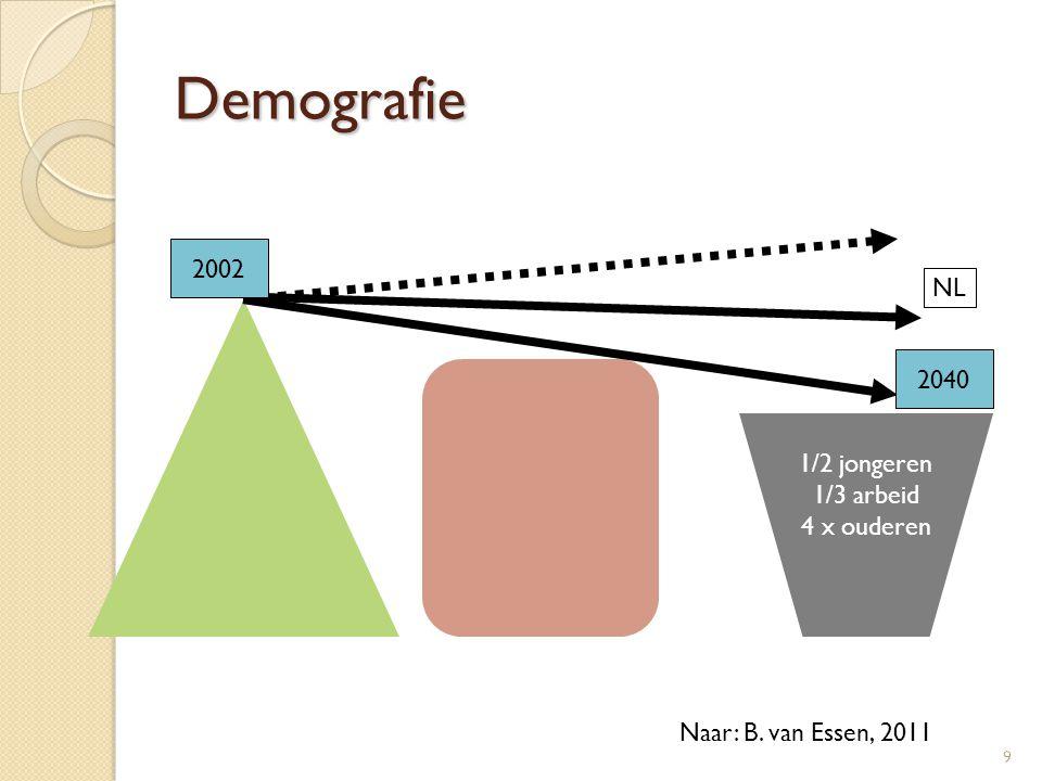 Demografie 9 1/2 jongeren 1/3 arbeid 4 x ouderen 2002 2040 NL Naar: B. van Essen, 2011