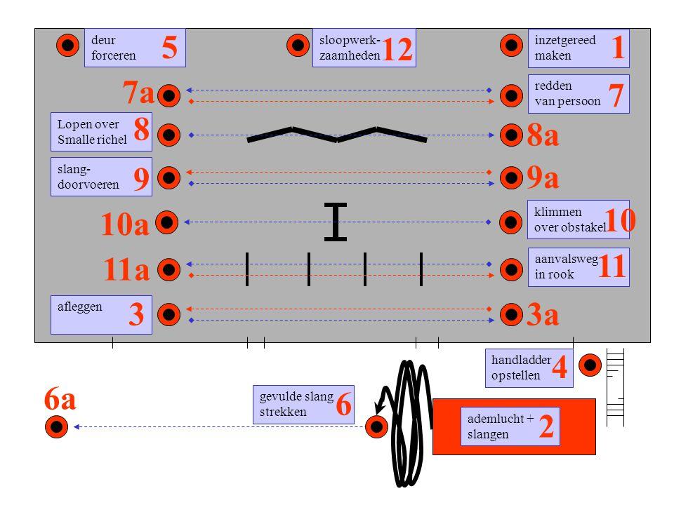 inzetgereed maken 3a 6a handladder opstellen 4 deur forceren 7a redden van persoon 11a 7 1 ademlucht + slangen 2 9a slang- doorvoeren 9 afleggen 3 5 g