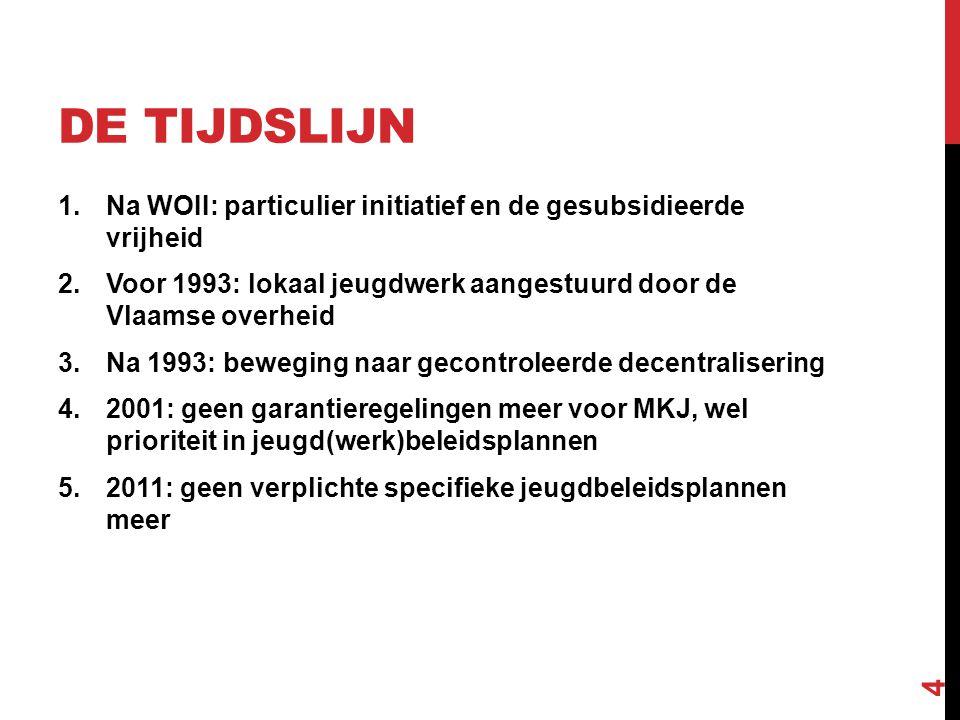 DE TIJDSLIJN 1.Na WOII: particulier initiatief en de gesubsidieerde vrijheid 2.Voor 1993: lokaal jeugdwerk aangestuurd door de Vlaamse overheid 3.Na 1