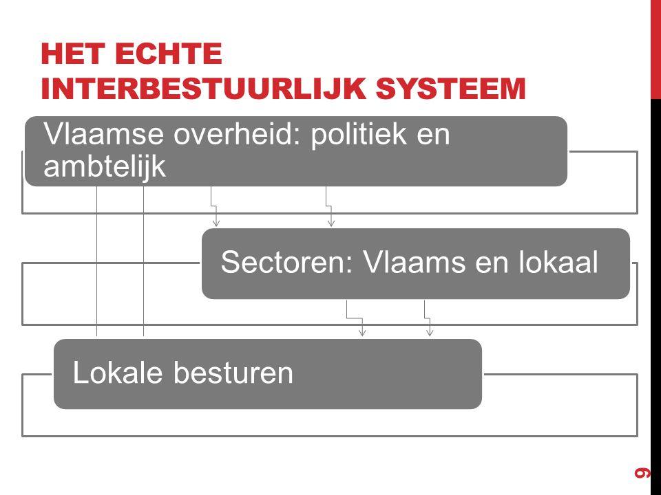 HET ECHTE INTERBESTUURLIJK SYSTEEM Vlaamse overheid: politiek en ambtelijk Sectoren: Vlaams en lokaalLokale besturen 9