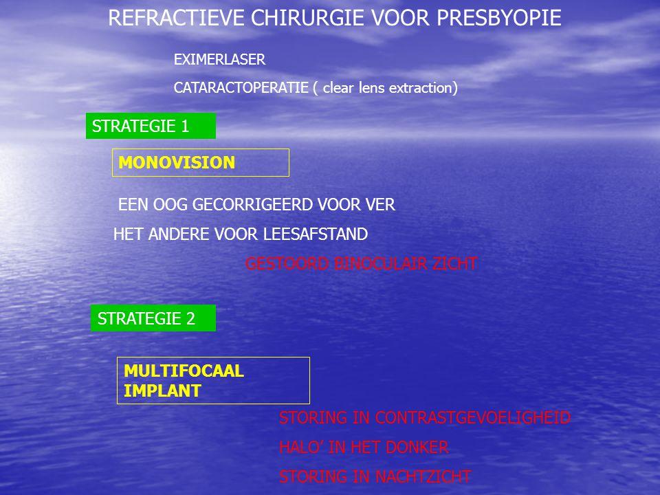 REFRACTIEVE CHIRURGIE VOOR PRESBYOPIE EXIMERLASER CATARACTOPERATIE ( clear lens extraction) STRATEGIE 1 EEN OOG GECORRIGEERD VOOR VER HET ANDERE VOOR LEESAFSTAND GESTOORD BINOCULAIR ZICHT STRATEGIE 2 MULTIFOCAAL IMPLANT MONOVISION STORING IN CONTRASTGEVOELIGHEID HALO' IN HET DONKER STORING IN NACHTZICHT