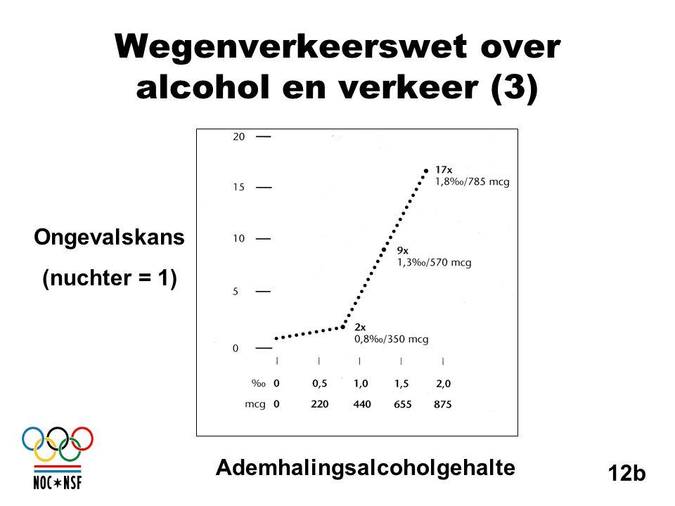 Wegenverkeerswet over alcohol en verkeer (3) 12b Ongevalskans (nuchter = 1) Ademhalingsalcoholgehalte