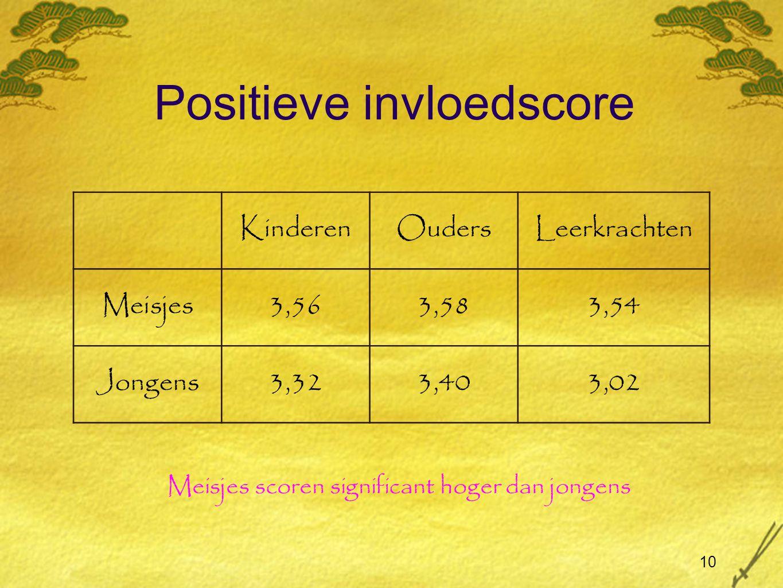 10 Positieve invloedscore KinderenOudersLeerkrachten Meisjes3,563,583,54 Jongens3,323,403,02 Meisjes scoren significant hoger dan jongens