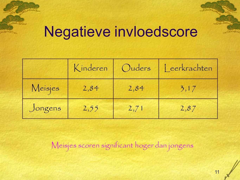 11 Negatieve invloedscore KinderenOudersLeerkrachten Meisjes2,84 3,17 Jongens2,552,712,87 Meisjes scoren significant hoger dan jongens