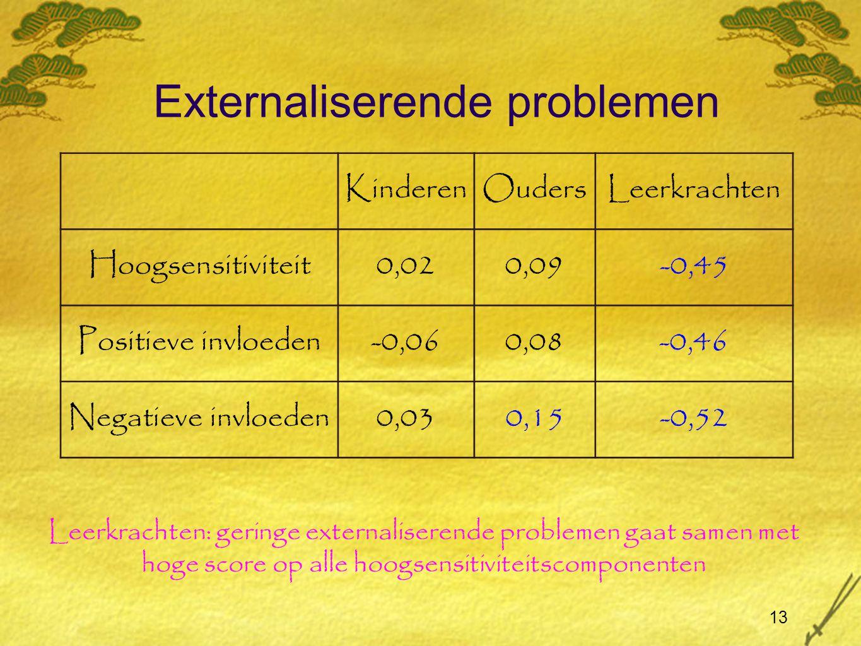 13 Externaliserende problemen KinderenOudersLeerkrachten Hoogsensitiviteit0,020,09-0,45 Positieve invloeden-0,060,08-0,46 Negatieve invloeden0,030,15-0,52 Leerkrachten: geringe externaliserende problemen gaat samen met hoge score op alle hoogsensitiviteitscomponenten