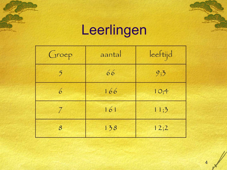 4 Leerlingen Groepaantalleeftijd 5669;3 616610;4 716111;3 813812;2
