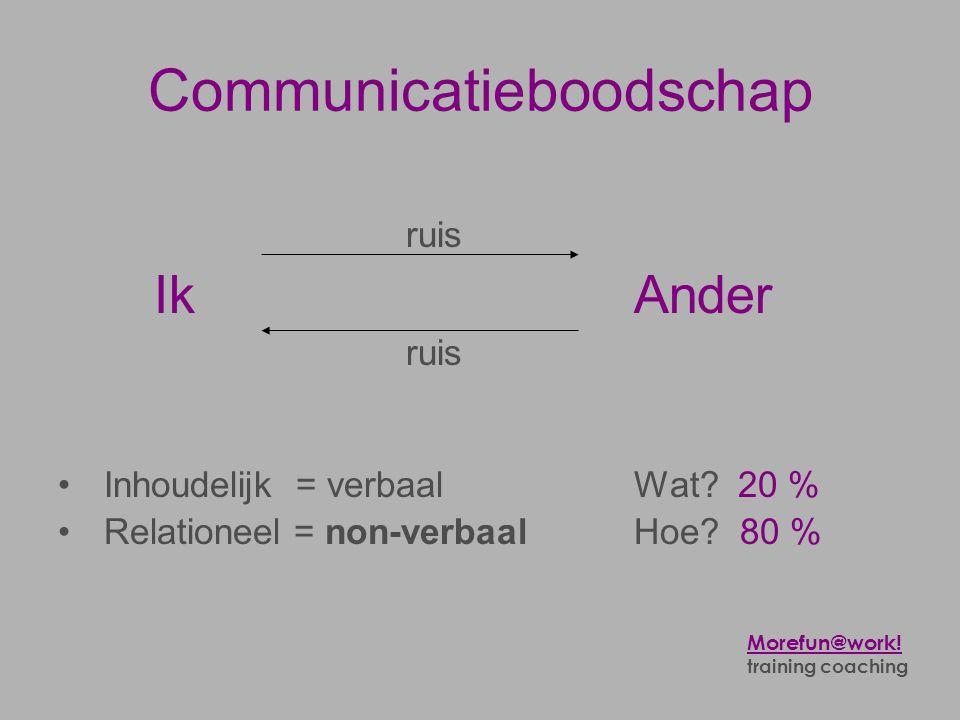 Communicatieboodschap ruis Ik Ander ruis • Inhoudelijk = verbaal Wat? 20 % • Relationeel = non-verbaalHoe? 80 % Morefun@work! training coaching