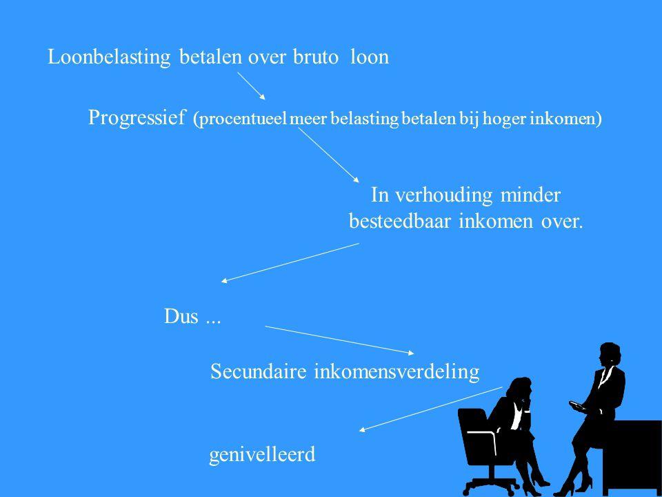 huursubsidie Tot maximum inkomen Hoog inkomen Laag inkomen Secundaire inkomensverdeling nivelleert Lage inkomensgroepen krijgen uitkeringen; hoge inkomensgroepen niet.