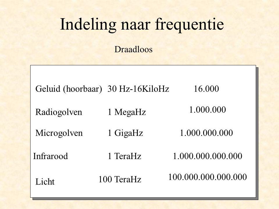 Indeling naar frequentie Geluid (hoorbaar) Radiogolven Microgolven Infrarood 1 MegaHz 30 Hz-16KiloHz 1 GigaHz 1 TeraHz Licht 100 TeraHz 16.000 1.000.000 1.000.000.000 1.000.000.000.000 100.000.000.000.000 Geluid (hoorbaar) Radiogolven Microgolven Infrarood 1 MegaHz 30 Hz-16KiloHz 1 GigaHz 1 TeraHz Licht 100 TeraHz 16.000 1.000.000 1.000.000.000 1.000.000.000.000 100.000.000.000.000 Draadloos