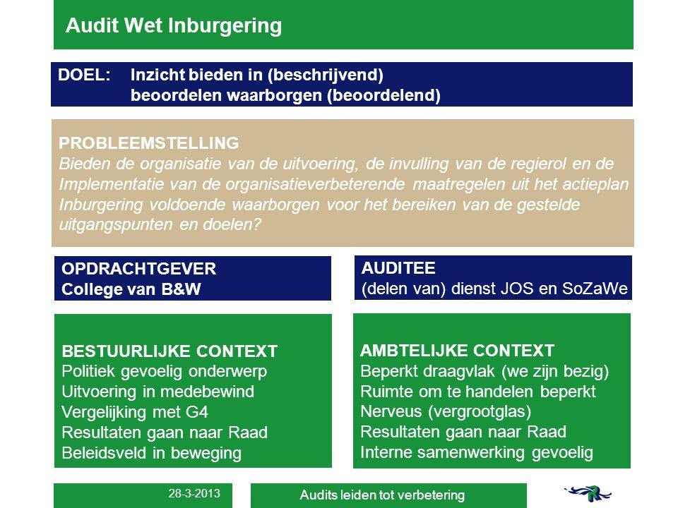 28-3-2013 Audit Wet Inburgering Audits leiden tot verbetering PROBLEEMSTELLING Bieden de organisatie van de uitvoering, de invulling van de regierol e