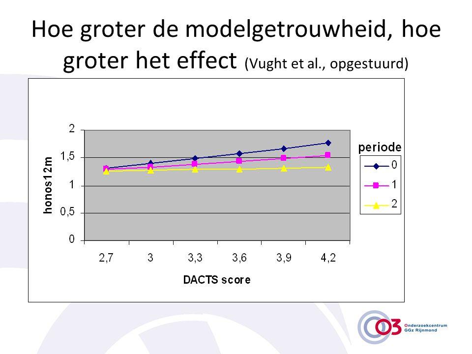 Hoe groter de modelgetrouwheid, hoe groter het effect (Vught et al., opgestuurd)