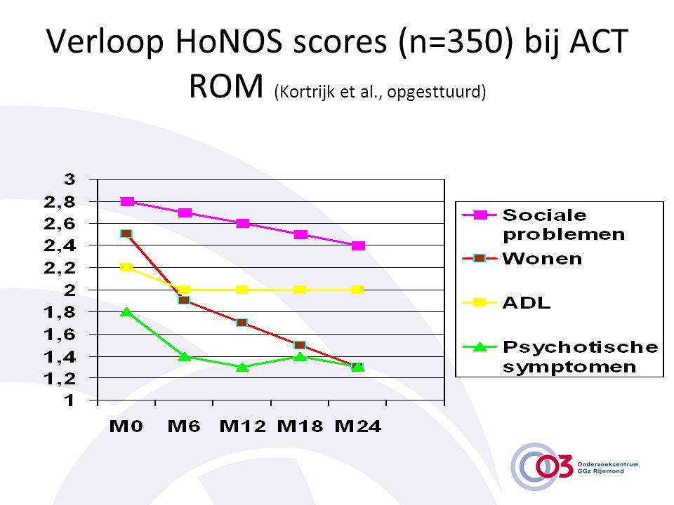 Verloop HoNOS scores (n=350) bij ACT ROM (Kortrijk et al., opgesttuurd)