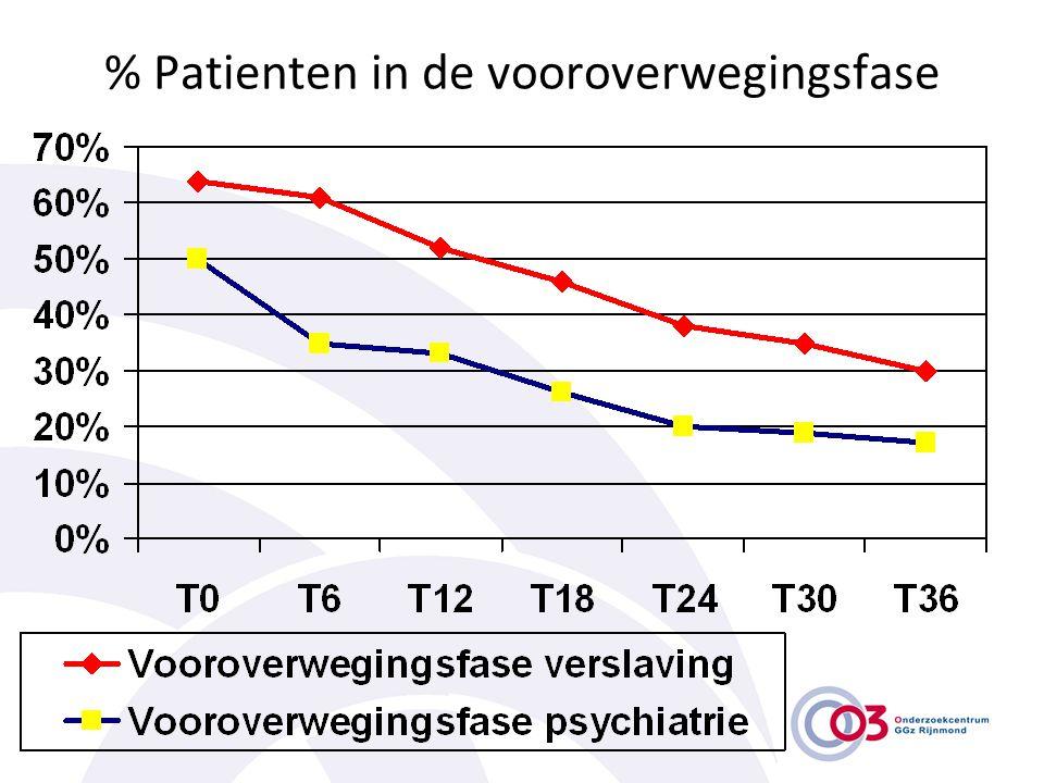 % Patienten in de vooroverwegingsfase