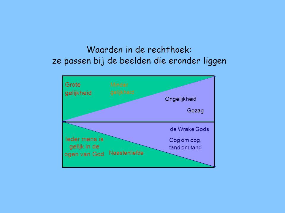 In deze rechthoek gaan we waarden plaatsen we gebruiken daarvoor twee regels: • van links naar rechts en van rechts naar links plaatsen we ze volgens de twee mensbeelden • aan de bovenkant volgens de mensbeelden en aan de onderkant volgens de Godsbeelden