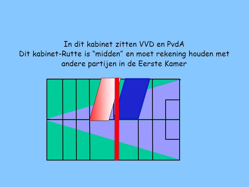 In het vorige kabinet zitten CDA en VVD (en de PVV gedoogde) Dit kabinet-Rutte was wat rechtser
