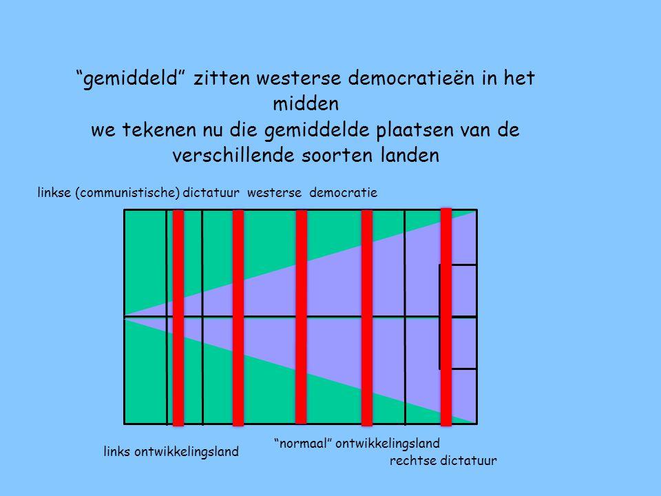 in Nederland zitten onze regeringen altijd in het midden, in alle westerse democratische landen is dat het geval soms iets meer naar links, soms naar rechts ze zitten bij ons dus ergens in dit vlak in het midden